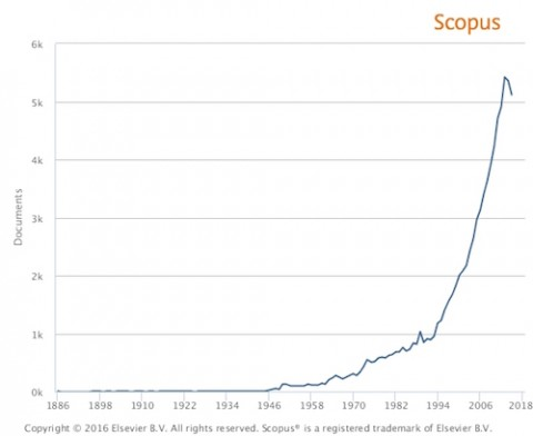 Steep rise: The scholarly database Scopus® shows a dramatic increase in published research on multiple sclerosis. Image © 2016 Elsevier B.V.